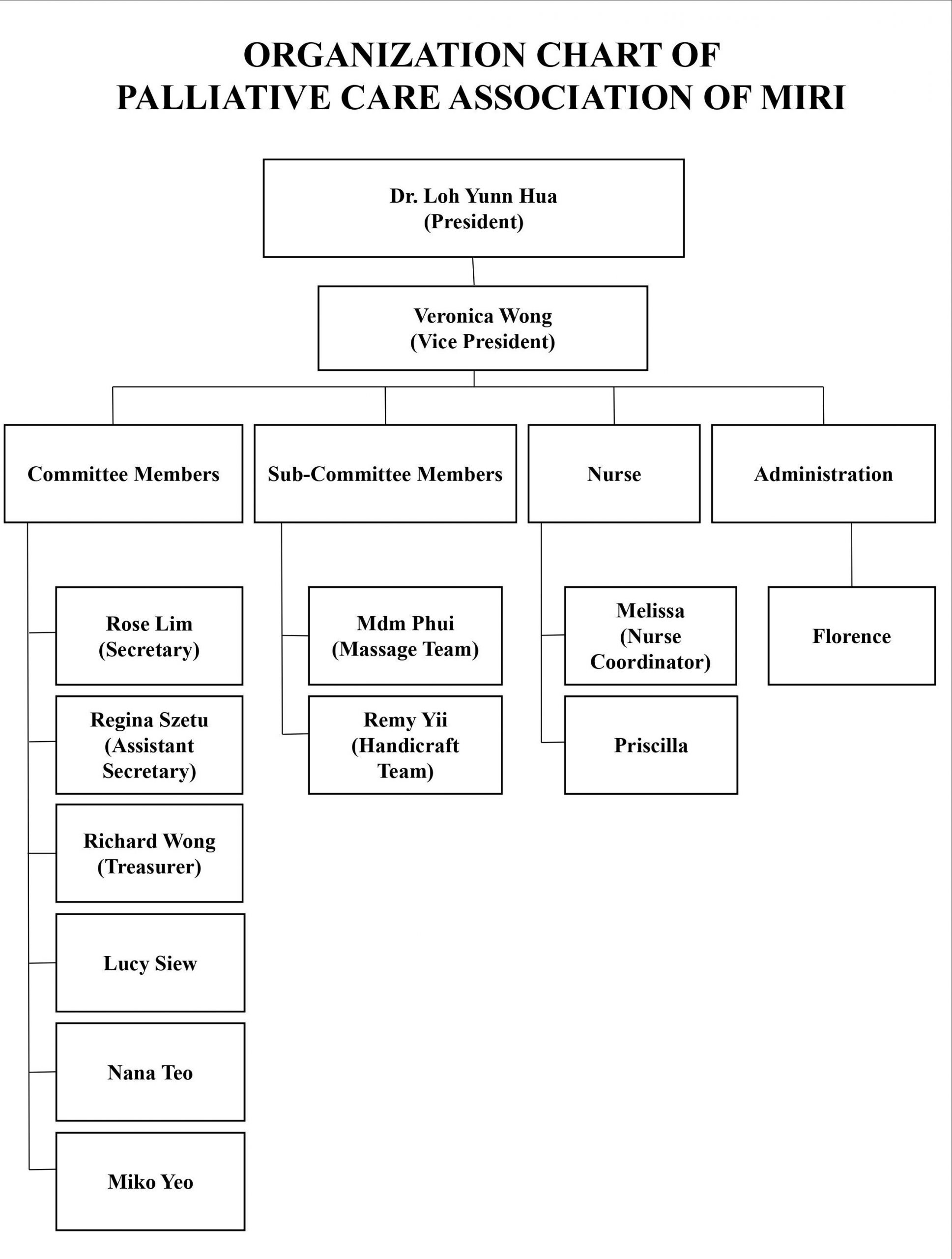 Organization Chart PCAM